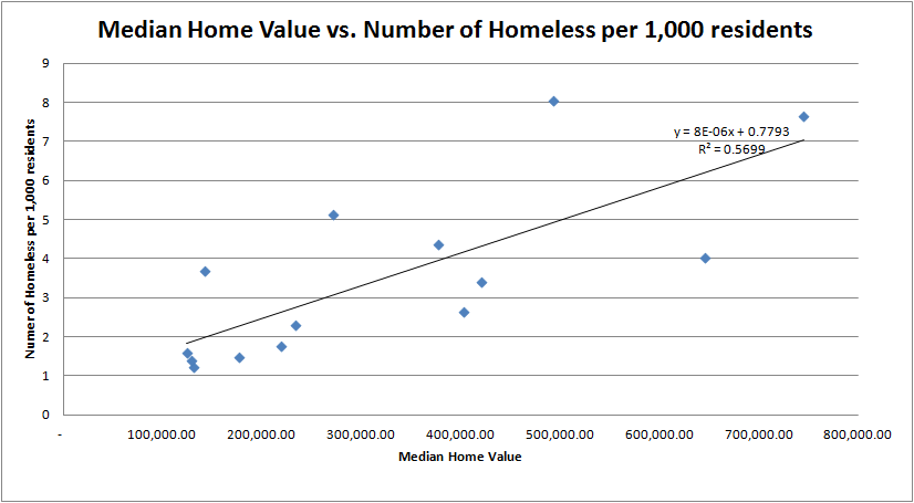 Median Housing Price of Number of Homeless2