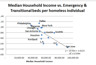 Median Income Emergency Beds