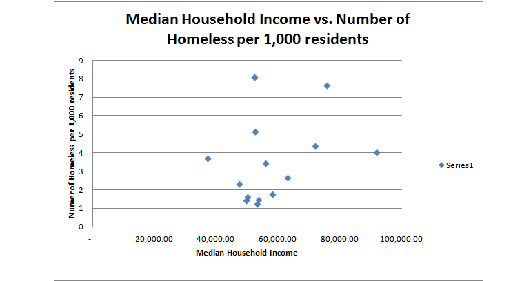Median Income Number of Homeless